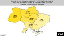 Gallup Poll on Ukraine