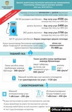 Infografika Adliya vazirligining Telegram kanalidan olindi.