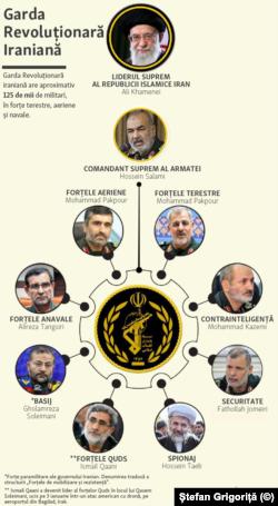 Garda revoluționară iraniană