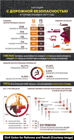 Kyrgyzstan - Infographics, road accident in Bishkek in 2017