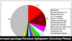 Наталья Зубаревич: Основные объемы инвестиций сконцентрированы также не в Сибири