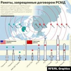INFOGRAPHIC - INF Treaty - Ракеты, запрещенные Договором о РСМД