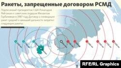 Ракеты, запрещенные договором РСМД
