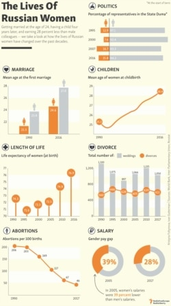 INFOGRAPGIC: The Lives Of Russian Women