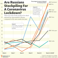 Infographic - Russians Stockpiling
