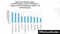 WHO-ს 2017 წლის ანგარიშის მიხედვით