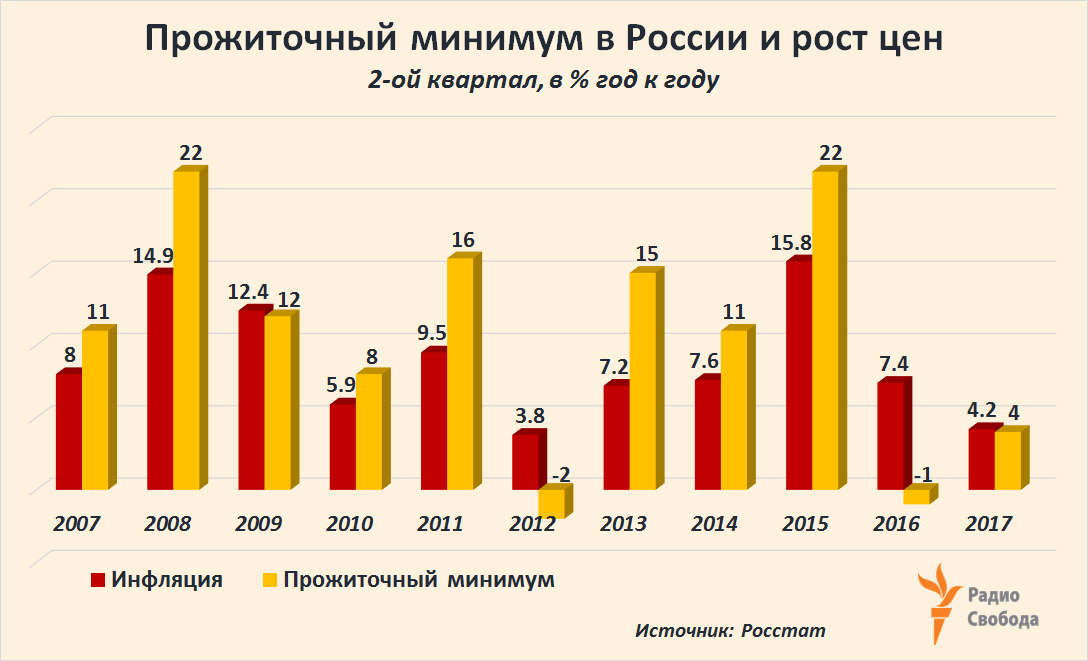 Russia-Factograph-Poverty-Living Wage-Inflation-2Qs-2007-2017