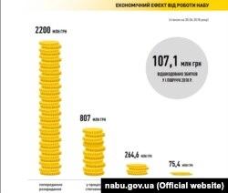 Економічний ефект, звіт НАБУ