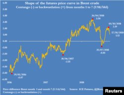Shape Of Futures Curve Brent Crude- Source:ICE Futures @JKempEnergy