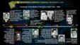 Руководители чехословацкой разведки, 1953–1989. Фото с сайта ibadatelna.cz