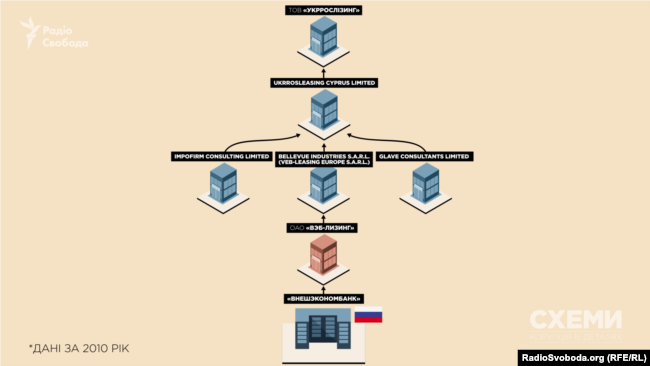 До складу бенефіціарів «Укррослізингу» увійшла компанія, підконтрольна російському державному банку