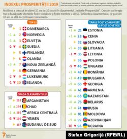 Indexul prosperității si Moldova, Legatum, decembrie 2019
