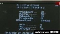 Армения - Результаты второго голосования по избранию премье-министра на специальном заседании парламента Армении, Ереван, 1 ноября 2018 г.