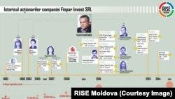 Infografic: RISE Moldova