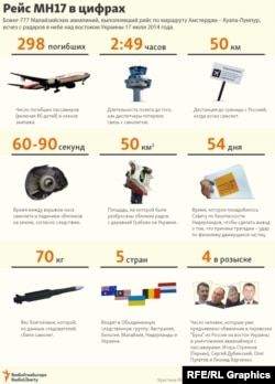 Infographic: Flight MH17 By The Numbers (Russian)