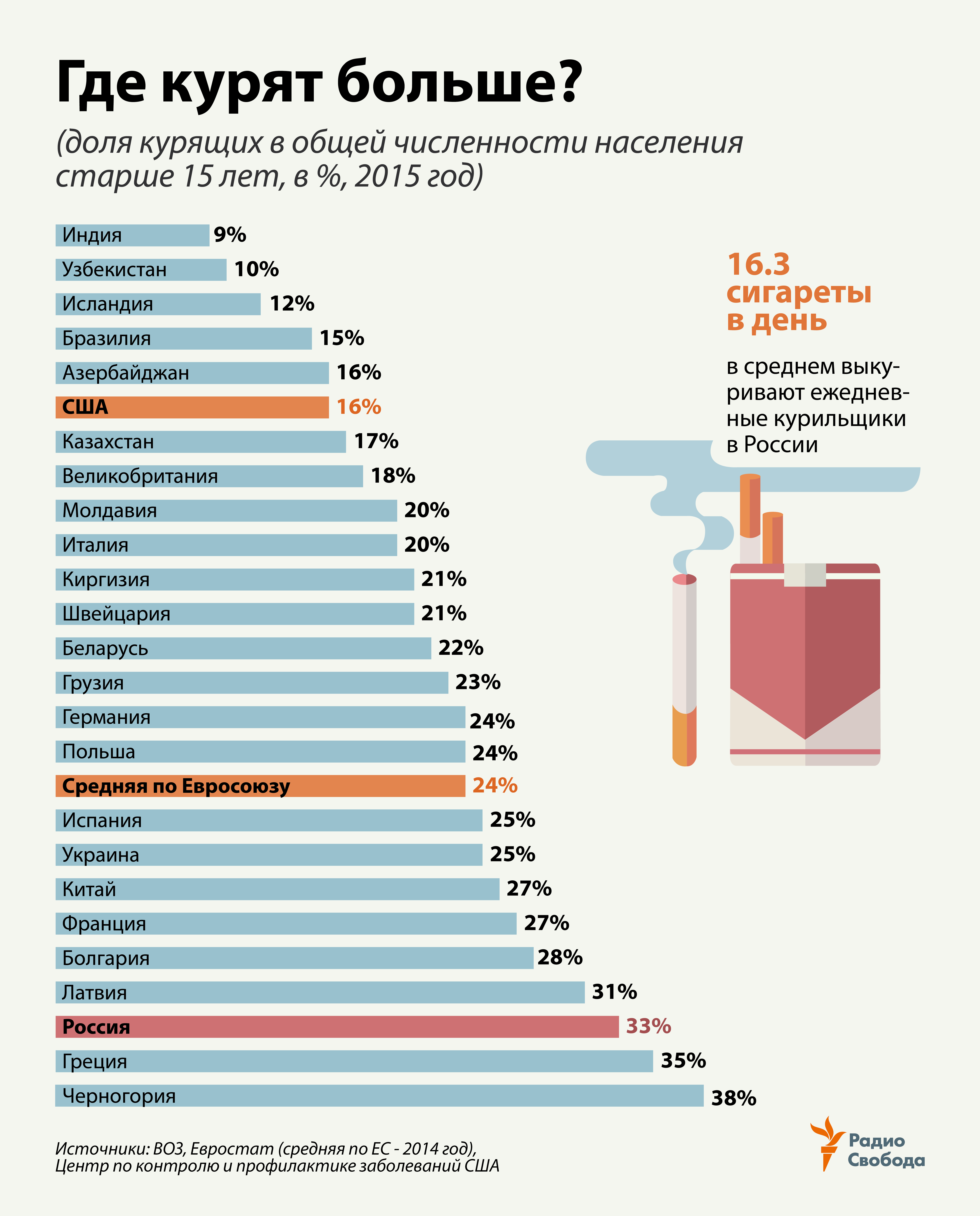 Russia-Factograph-Smoking-Population Share-Current