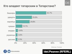 Кто говорит на татарском в Татарстане?