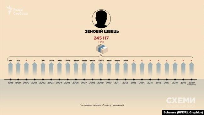 Батько Андрія Швеця, на якого частково оформлена нерухомість родини, за 22 роки офіційно заробив майже 245 тисяч гривень