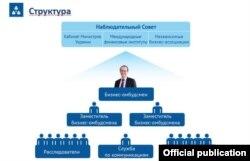 Структура офісу бізнес-омбудсмена
