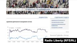 """""""Левада-марказ"""" веб саҳифаси"""