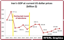 Iran's GDP At Current US Dollar Prices(billion $)