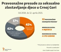 Infographic: Final judgments for sexual child abuse in Montenegro