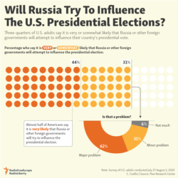 Infographic - Will Russia Try To Influence The U.S. Presidential Election?