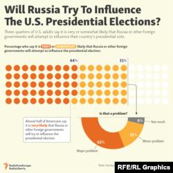 Результаты проведенного в США опроса: попытается ли Россия вмешаться в выборы президента?