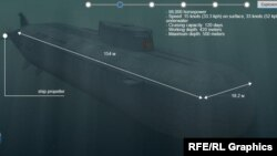 تصویری گرافیکی از زیر دریایی اتمی کورسک
