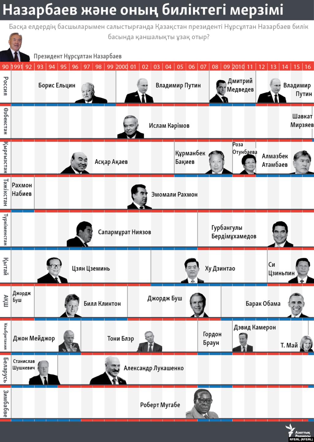 Басқа елдердің басшыларымен салыстырғанда Қазақстан президенті Нұрсұлтан Назарбаев билік басында қаншалықты ұзақ отыр?