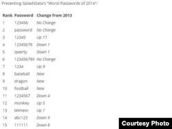 Самыя папулярныя паролі ў сьвеце паводле splashdata.com