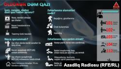 Dəm qazına aid infoqrafika