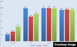 درصد تامین نیازهای مختلف طی سه سال اخیر در سدهای حوضهٔ آبریز دریاچهٔ ارومیه