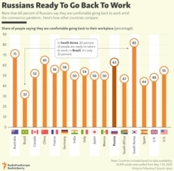 INFOGRAPHIC: Russians Ready To Go Back To Work