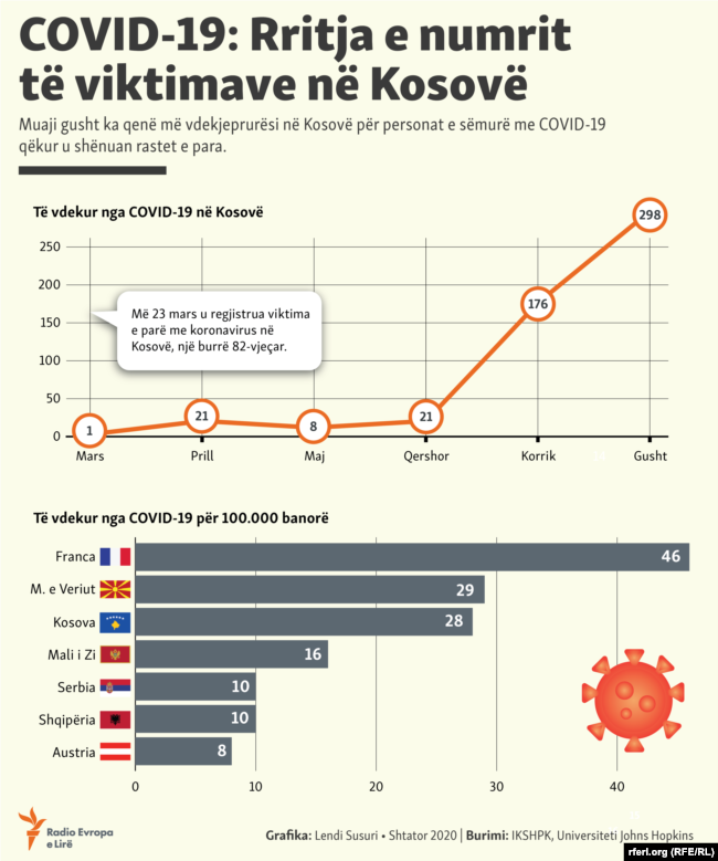 Kosovo - The scale of the number of victims from COVID-19