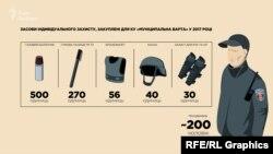 У 2017 тоді ще КП «Муніципальна охорона» отримала з бюджету 750 тисяч гривень на «засоби індивідуального захисту»