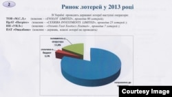Ринок лотерей у 2013 році (дані Міністерства фінансів)