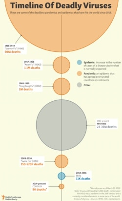 INFOGRAPHIC: Timeline Of Deadly Viruses