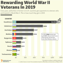 infographic - Payments to veterans