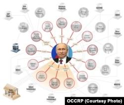"""""""Кошельки Путина"""" – иллюстрация из расследования OCCRP (для просмотра интерактивной схемы нажмите на фото)"""