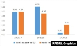 EU Iran export and import in the first half of 2017-2019( billion of Euros)
