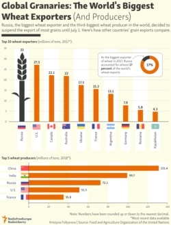 INFOGRAPHIC: Global Granaries: The World's Biggest Wheat Exporters (And Producers)