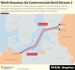 Traseul conductei Nord Stream II: se construiește ultima porțiune.