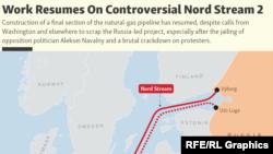 «Հյուսիսային հոսք-2» վիճահարույց գազատարի նախագիծը, արխիվ