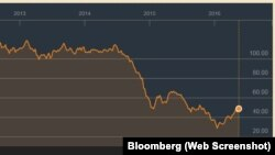 Oil prices for 2 years