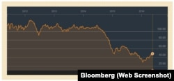 Цэны на нафту за два гады