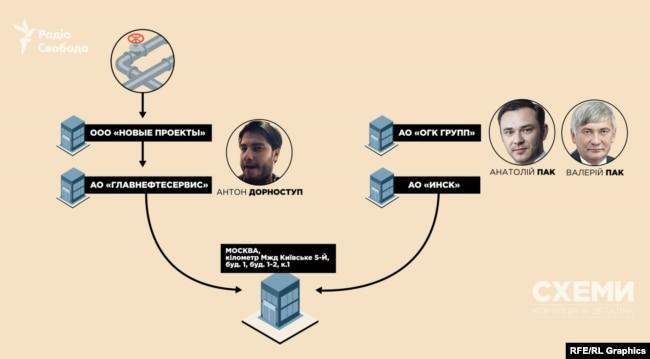 Схема зв'язку Антона Дорноступа з родиною екс-чиновника Міністерства природних ресурсів РФ Пака