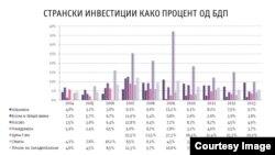 Странски директни инвестиции изразени како процент од БДП. Клик за зголемување на сликата. Илустрација @Psihata.