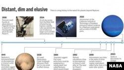Кояш системасында Нептуннан соң планеталар ачу тарихы