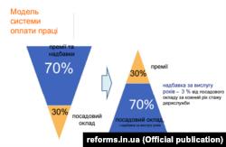 Інфографіка з презентації, підготовленої Національним агентством України з питань державної служби